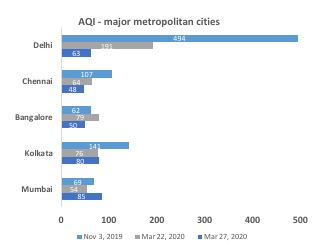 AQI - Metropolitan Cities - COVID-19